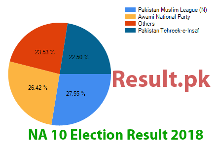 Election result 2018 NA-10