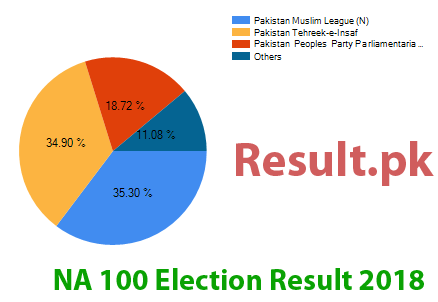 Election result 2018 NA-100