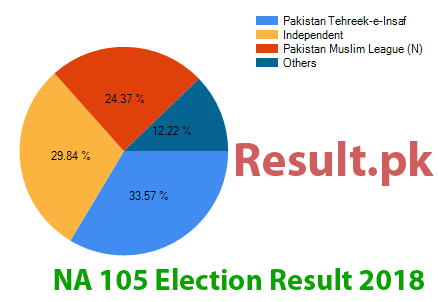 Election result 2018 NA-105