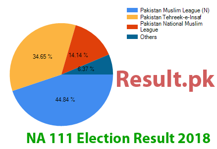 Election result 2018 NA-111
