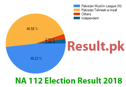 Election result 2018 NA-112
