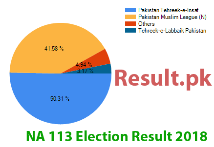 Election result 2018 NA-113