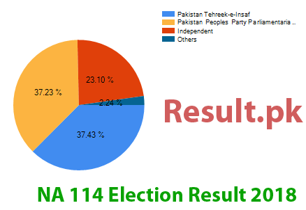 Election result 2018 NA-114