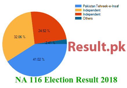Election result 2018 NA-116