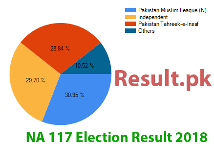 Election result 2018 NA-117