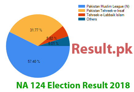 Election result 2018 NA-124