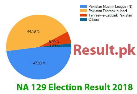 Election result 2018 NA-129