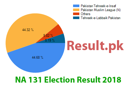 Election result 2018 NA-131
