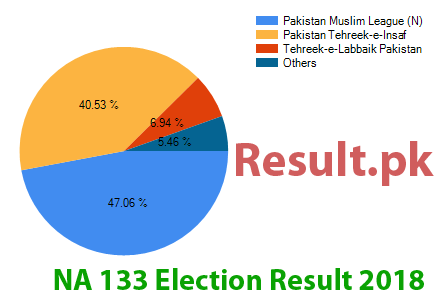 Election result 2018 NA-133