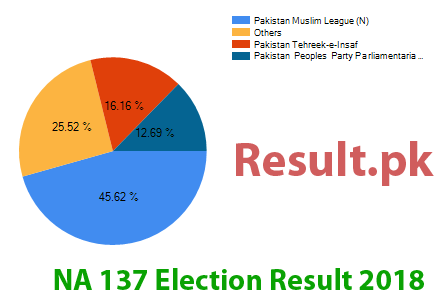Election result 2018 NA-137