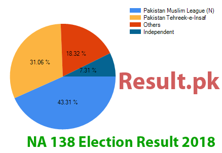 Election result 2018 NA-138