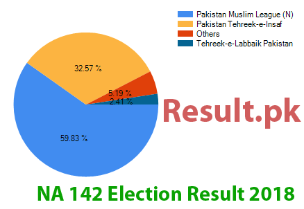 Election result 2018 NA-142