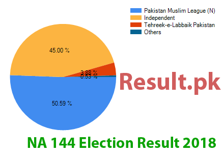 Election result 2018 NA-144