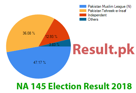 Election result 2018 NA-145