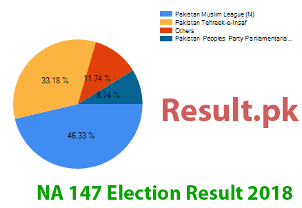 Election result 2018 NA-147