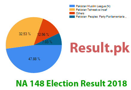 Election result 2018 NA-148