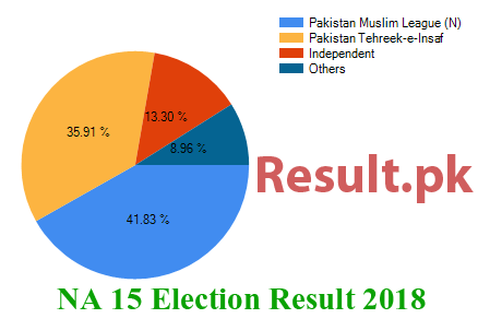 Election result 2018 NA-15