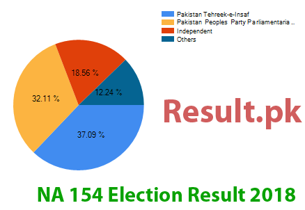 Election result 2018 NA-154