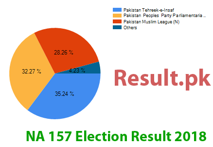 Election result 2018 NA-157