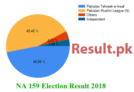 Election result 2018 NA-159