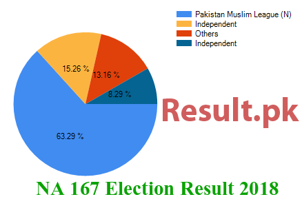 Election result 2018 NA-167