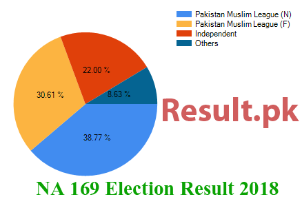 Election result 2018 NA-169