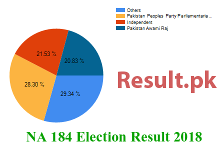 Election result 2018 NA-184