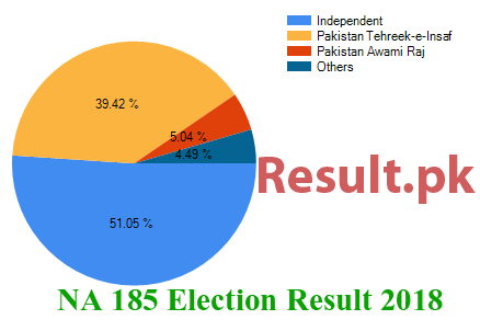 Election result 2018 NA-185