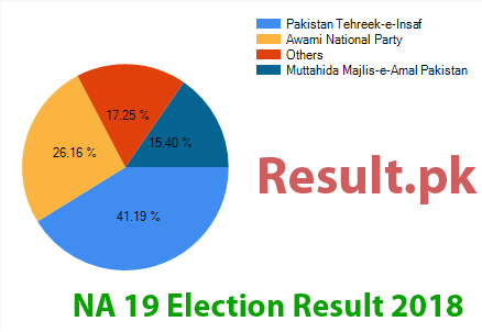 Election result 2018 NA-19