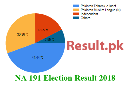 Election result 2018 NA-191