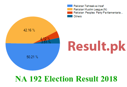 Election result 2018 NA-192