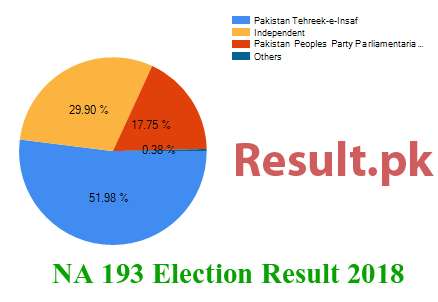 Election result 2018 NA-193