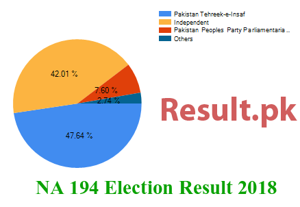 Election result 2018 NA-194