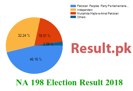 Election result 2018 NA-198