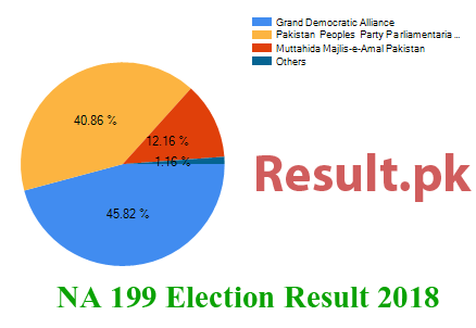 Election result 2018 NA-199