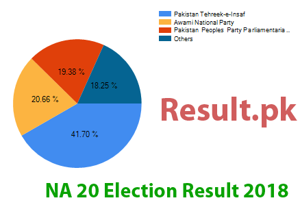 Election result 2018 NA-20