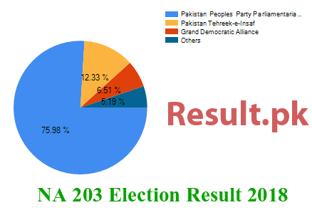 Election result 2018 NA-203
