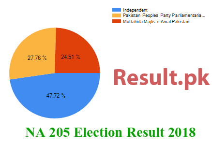 Election result 2018 NA-205