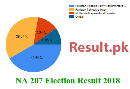 Election result 2018 NA-207