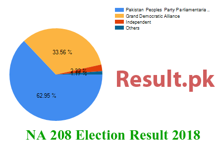 Election result 2018 NA-208