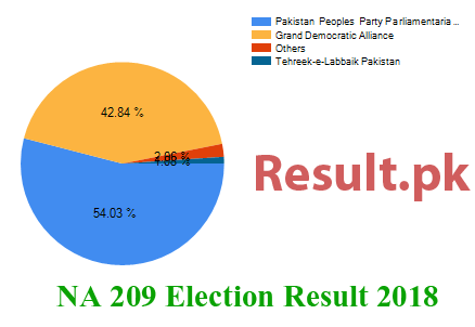Election result 2018 NA-209