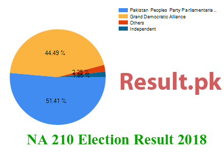 Election result 2018 NA-210