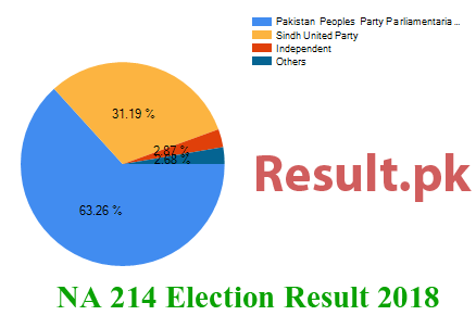 Election result 2018 NA-214