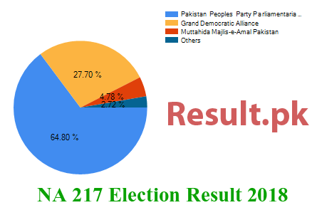 Election result 2018 NA-217