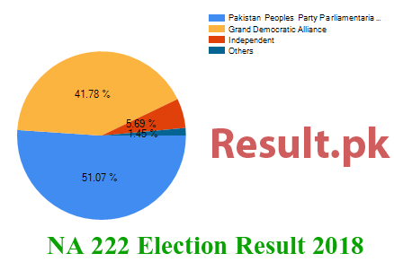 Election result 2018 NA-222