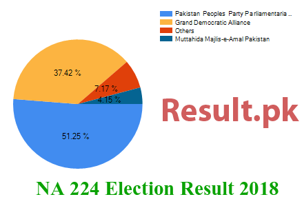 Election result 2018 NA-224