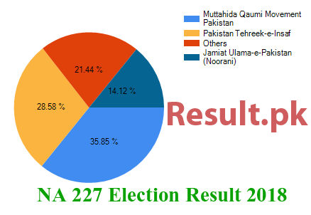 Election result 2018 NA-227