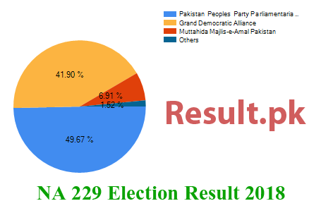 Election result 2018 NA-229