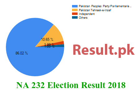 Election result 2018 NA-232
