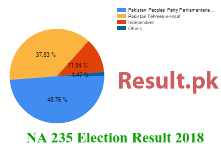 Election result 2018 NA-235